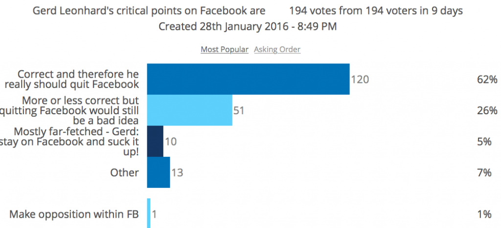 herd leonhard leave facebook poll