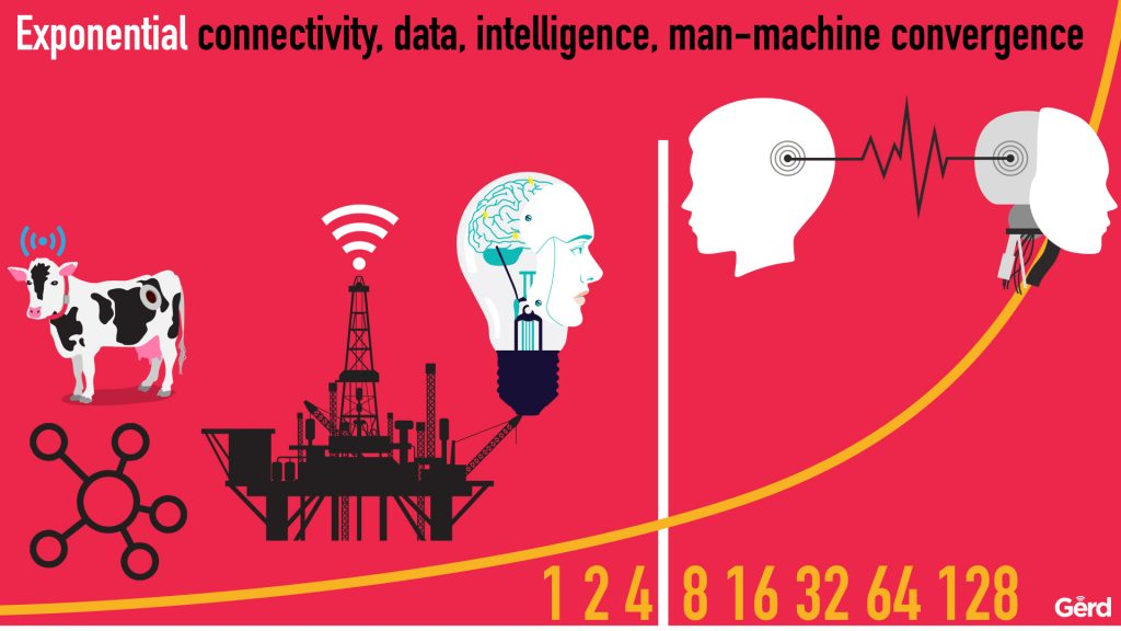 Future of marketing man or machine FODM 2016 London futurist gerd leonhard Public deck.012