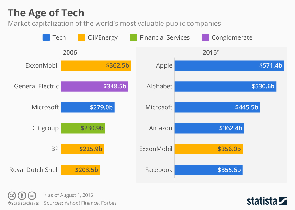 TOP DATA ECONOMY chartoftheday_5403_most_valuable_companies_2006_vs_2016_n
