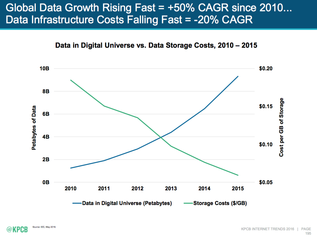 data bis storage costs down up meeker