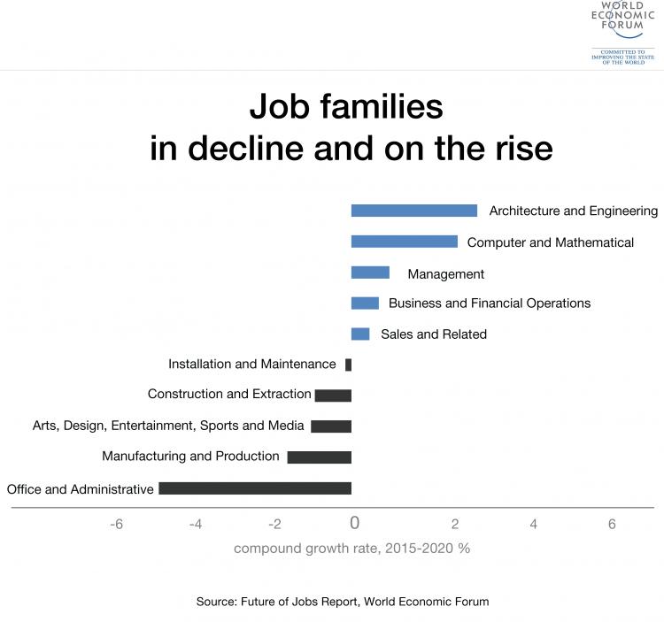 WEF job families in decline 0*XffeublSSlCJgYp1