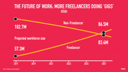 Futurist Gerd: Freelancing is the future?