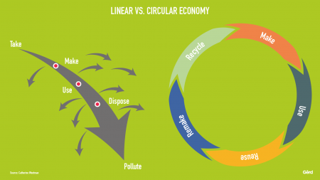 Futurist Gerd: Circular economy: the only answer to a Post-Covid world